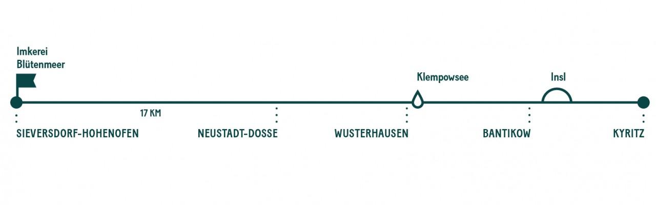 Milch & Moos · Vom Wandern und vom guten Essen · Brandenburg, Berlin Mai · Wanderung zur Insl Kyritz, Honig